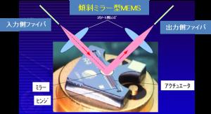 MEMS光可変減衰器の構造と原理