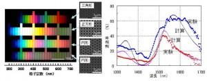 アルミニウムナノホールアレイによる光学フィルター特性