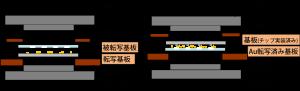 (左)基板接合装置でのAu粒子転写時の構成、(右)接合時の構成